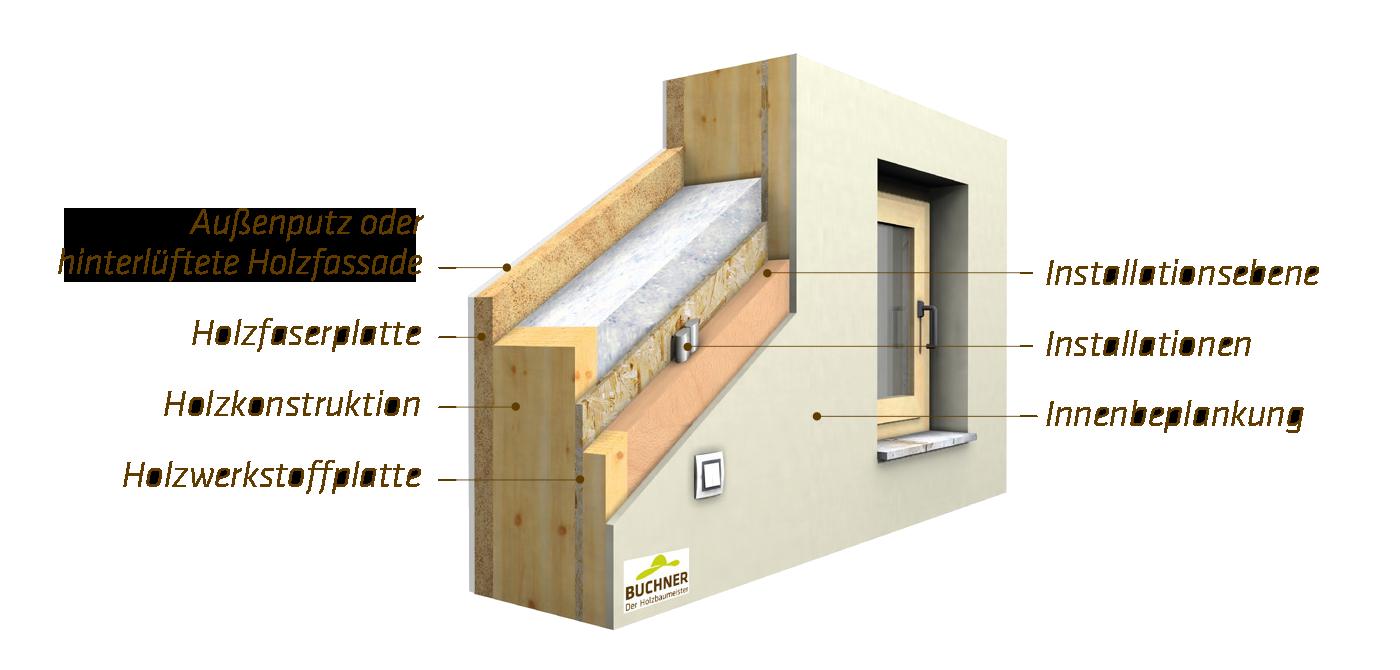 Buchnerwand Aufbau Holzkonstruktion Faserplatte